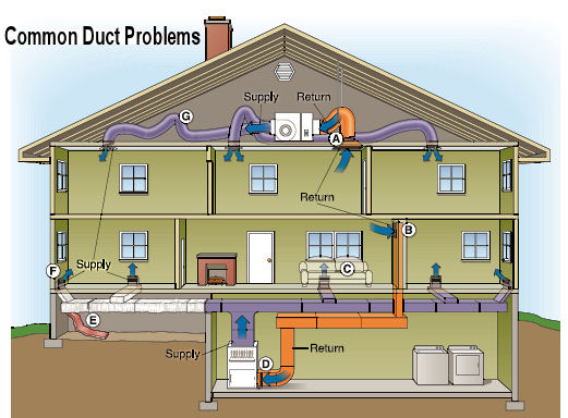 Ductwork problems ventilation airflow for What is the best heating system for a house