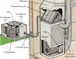 Air Conditioning Service, repair and maintenance